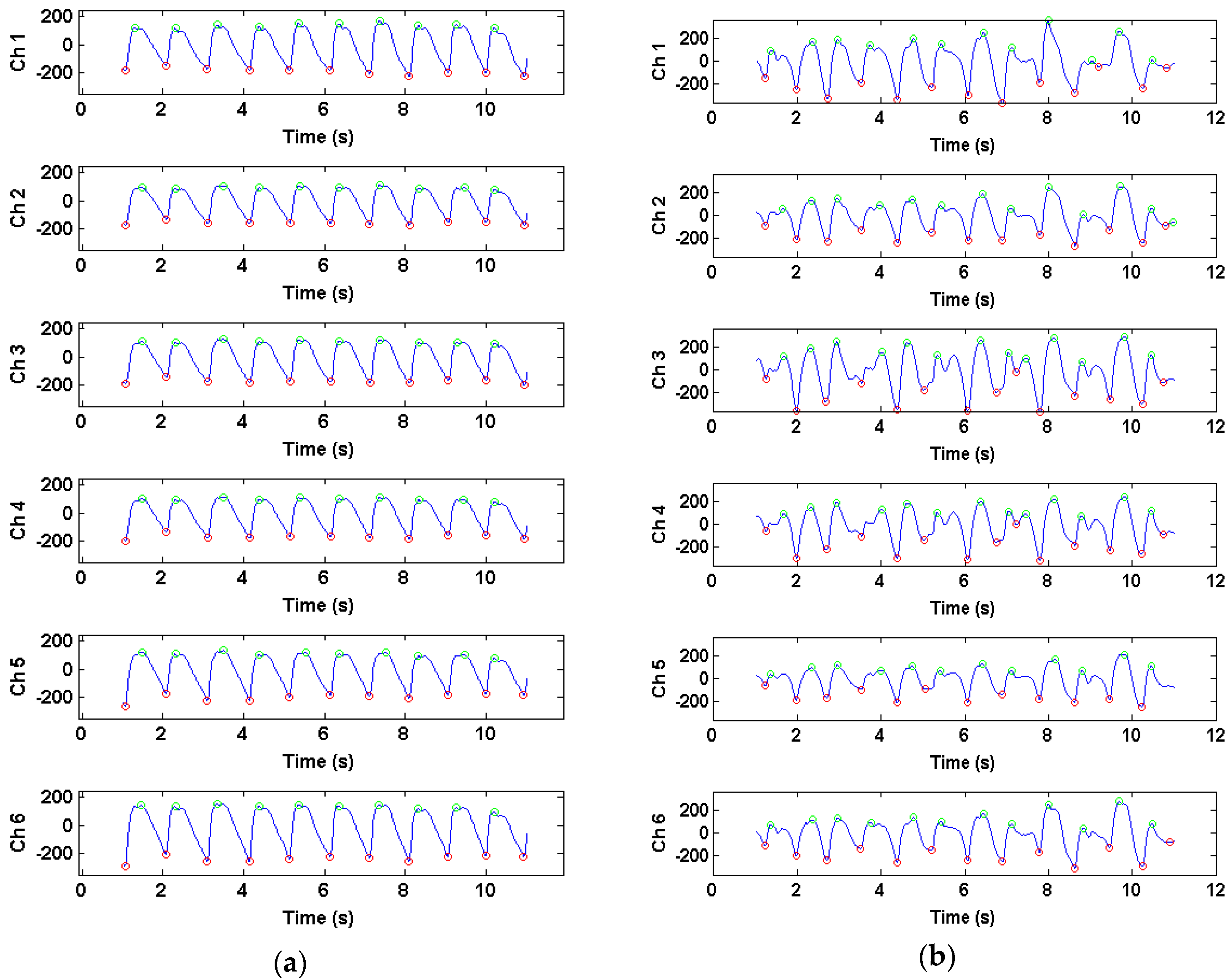 google scholar pulse rate inaccurate by manual